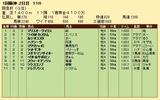 第29S:03月1週 阪急杯 成績
