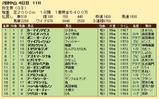 第26S:03月2週 弥生賞 成績