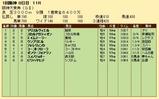 第31S:03月4週 阪神大賞典 成績