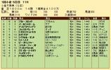 第22S:02月1週 小倉大賞典 成績