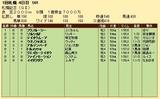 第22S:08月4週 札幌記念 成績