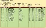 第24S:12月1週 クイーン賞 成績