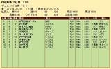 第33S:09月3週 ヴェルメイユ賞 成績