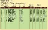 第26S:09月1週 ムーランドロンシャン賞 成績