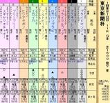 第26S:02月1週 東京新聞杯
