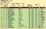第34S:02月3週 きさらぎ賞 成績