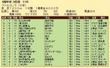 第22S:03月3週 ファルコンS 成績