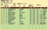 第35S:07月1週 ラジオNIKKEI賞 成績