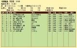 第18S:04月4週 福島牝馬S 成績