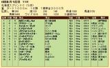 第26S:06月2週 北海道スプリントC 成績