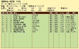 第17S:04月1週 ダービー卿チャレンジトロフィー 成績