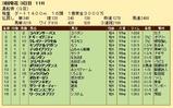 第25S:03月2週 黒船賞 成績