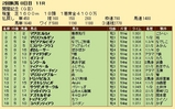 第25S:08月2週 関屋記念 成績