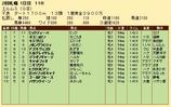 第33S:09月3週 エルムS 成績