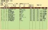 第25S:01月4週 平安S 成績