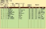 第22S:11月3週 福島記念 成績