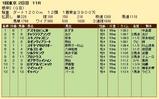 第20S:02月1週 根岸S 成績