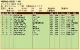 第20S:09月4週 セントライト記念 成績