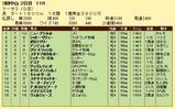 第19S:03月5週 マーチS 成績