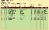 第35S:02月2週 共同通信杯 成績