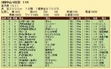 第27S:04月3週 皐月賞 成績