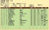 第22S:02月4週 京都記念 成績