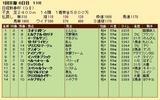 第34S:01月3週 日経新春杯 成績