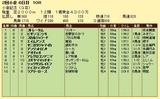 第19S:08月1週 小倉記念 成績
