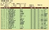 第34S:01月2週 シンザン記念 成績