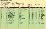 第34S:11月4週 東京スポーツ杯2歳S 成績