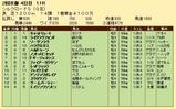 第33S:02月2週 シルクロードS 成績