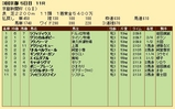 第20S:05月2週 京都新聞杯 成績