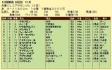 第19S:11月4週 兵庫ジュニアグランプリ 成績