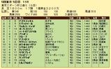 第17S:11月4週 東京スポーツ杯2歳S 成績