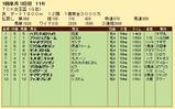 第31S:01月2週 TCK女王盃 成績