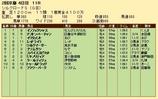 第21S:02月2週 シルクロードS 成績