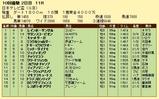 第17S:09月3週 日本テレビ盃 成績