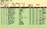 第35S:04月3週 皐月賞 成績