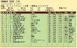 第20S:12月1週 ジャパンカップダート 成績