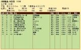 第35S:07月2週 七夕賞 成績