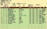 第22S:08月2週 函館2歳S 成績