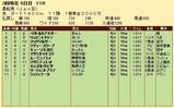 第34S:03月3週 黒船賞 成績