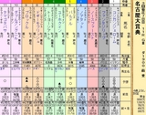 第35S:03月4週 名古屋大賞典