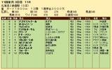 第28S:10月3週 北海道2歳優駿 成績