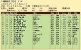 第32S:11月1週 JBCS 成績