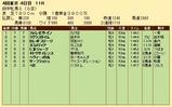 第20S:10月3週 府中牝馬S 成績