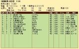 第29S:09月2週 新潟2歳S 成績