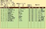 第35S:09月3週 京成杯AH 成績