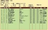 第31S:03月1週 中山記念 成績