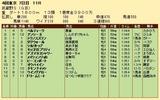 第26S:11月1週 武蔵野S 成績